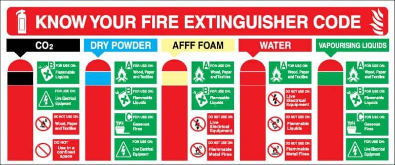 Fire Extinguisher Code