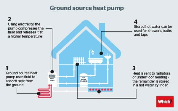 Ground heat pumps , Diagram , Heat pumps , Ground source